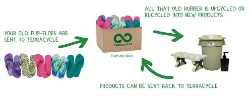 Terracycle Flip Flops Recycling Program